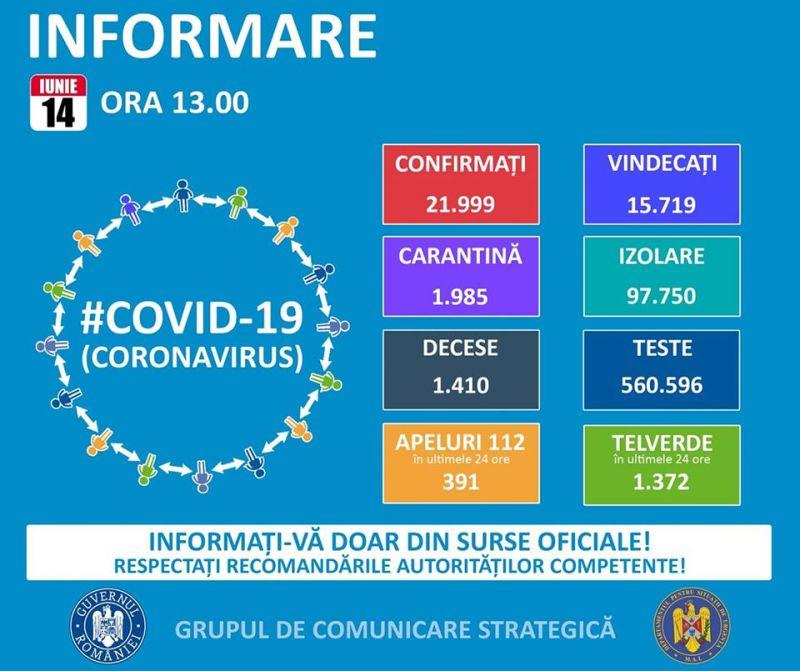CGS - 320 de noi cazuri de COVID-19 în 24 de ore, cel mai mare număr de infectări din ultima lună