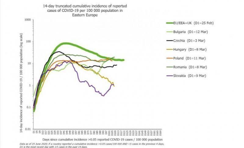 România are cea mai abruptă creștere a curbei de infectare cu SARS CoV2 din Europa de Est