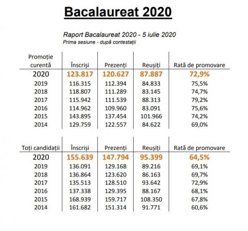 Bacalaureat 2020 - Rata de promovare rămâne cea mai scăzută din ultimii șase ani, chiar și după soluționarea contestațiilor