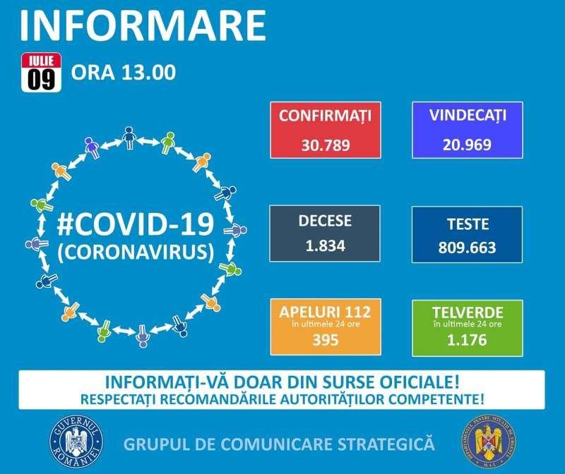 Record negativ în România - 614 noi cazuri de coronavirus în doar 24 de ore