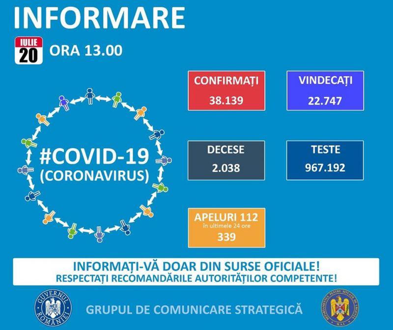 GCS - 681 de cazuri noi de infectare cu coronavirus. În total sunt 38.139 îmbolnăviri