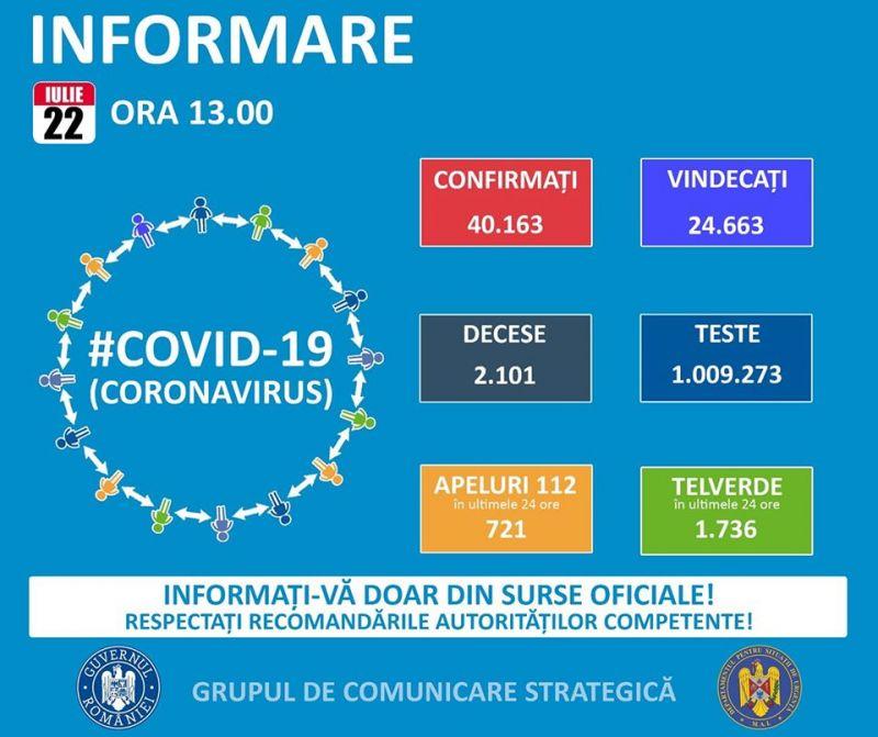 GCS - Un nou record de infectări în România: 1.030 de cazuri în 24 de ore. 372 de persoane, reconfirmate cu COVID-19