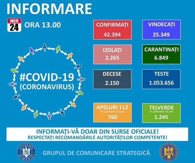 GCS - INFORMAȚII OFICIALE: 1.119 cazuri noi de infectare cu noul coronavirus. Numărul total de îmbolnăviri ajunge la 42.394 și 2.150 de persoane decedate
