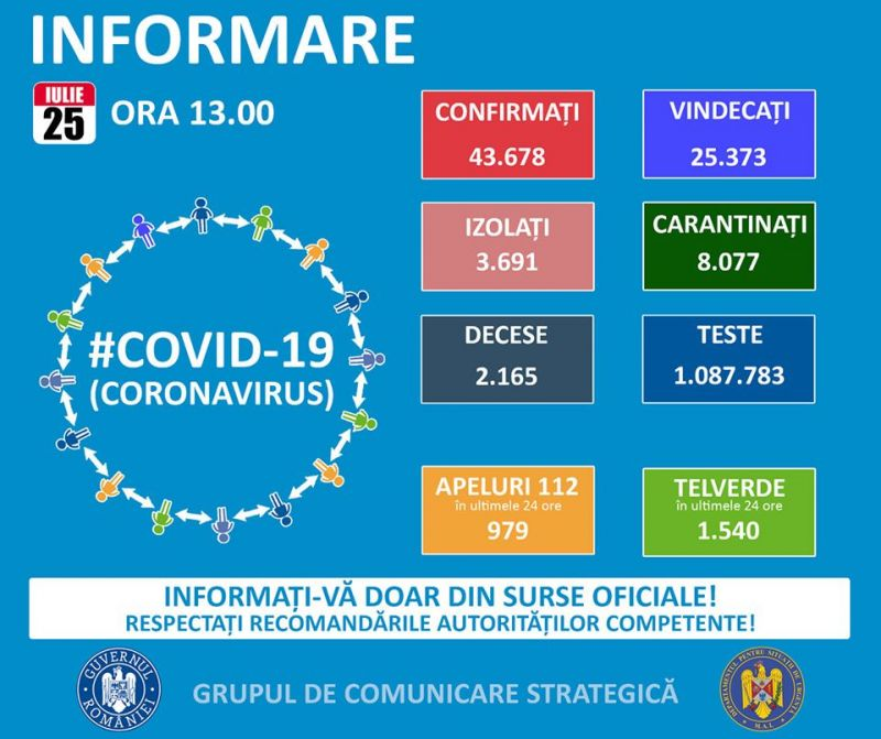 GCS - Cifre îngrijorătoare: 1.284 de cazuri noi de coronavirus în 24 de ore. Este un nou record de infectări