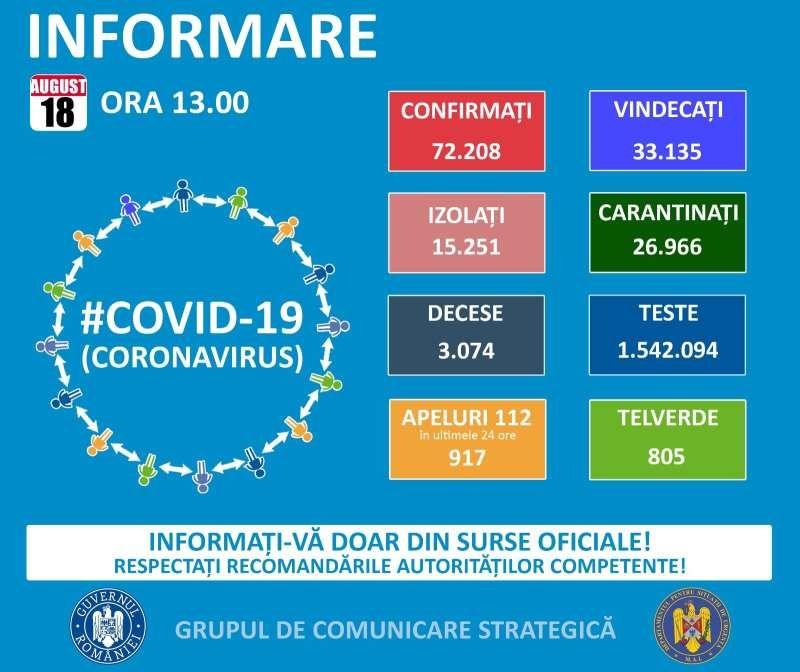 GCS - 17 cazuri noi de infectare cu COVID-19 în Maramureș. La nivel național sunt 1.014 de cazuri noi