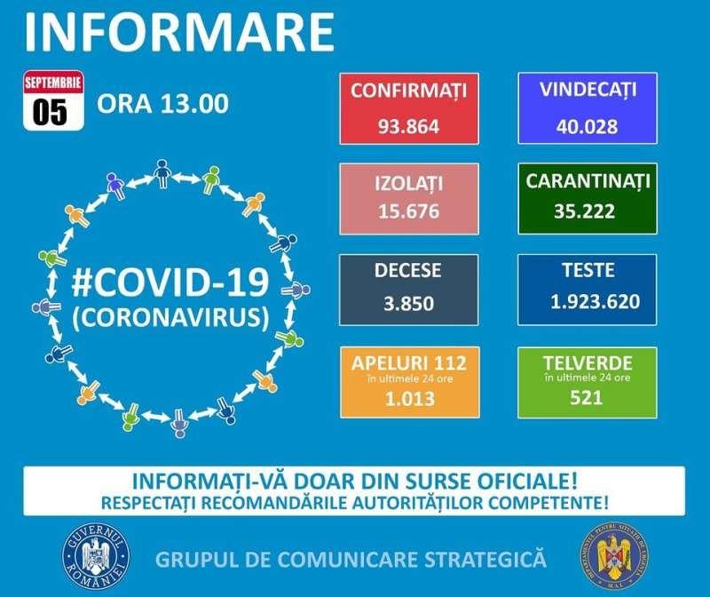 GCS - 15 cazuri noi de infectare cu COVID19 în Maramureș. La nivel național sunt raportate 1.269 de cazuri noi