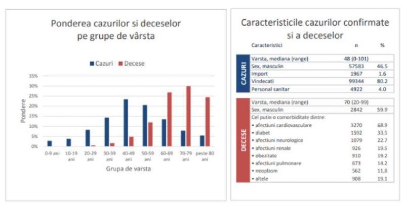 Analiza cazurilor de COVID-19 în România până la 27 septembrie 2020