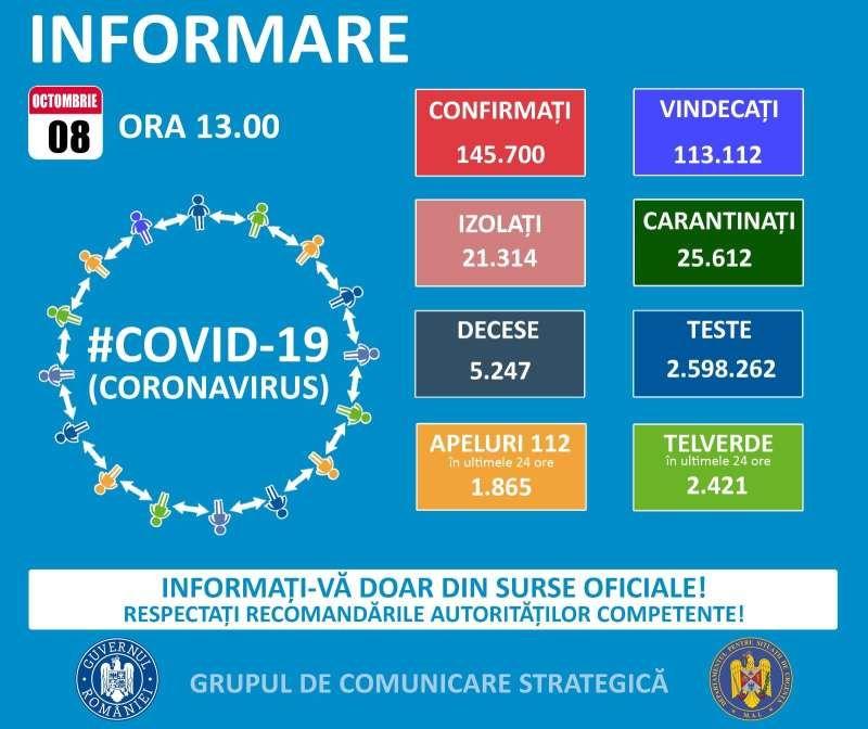 GCS - Record de cazuri noi. 85 de maramureșeni infectați cu COVID19 în ultimele 24 de ore. La nivel național este raportat un număr record de 3.130 cazuri noi
