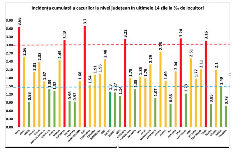 GCS - Încă 155 de maramureșeni infectați cu COVID19 îm ultimele 24 de ore. La nivel național sunt raportate 4.724 de cazuri noi