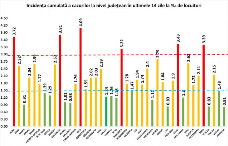 RECORD negativ - 5.343 cazuri COVID și 107 decese confirmate în România în ultimele 24 de ore. În Maramureș sunt raportate 100 de cazuri noi