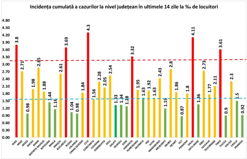 GCS - Încă 161 maramureșeni infectați cu COVID19 în ultimele 24 de ore. La nivel național sunt raportate 6.481 de cazuri noi. Un nou record de infectări