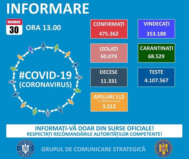 GCS - 64 de maramureșeni infectați cu COVID19 îm ultimele 24 de ore. La nivel național sunt raportate 3.826 de cazuri noi