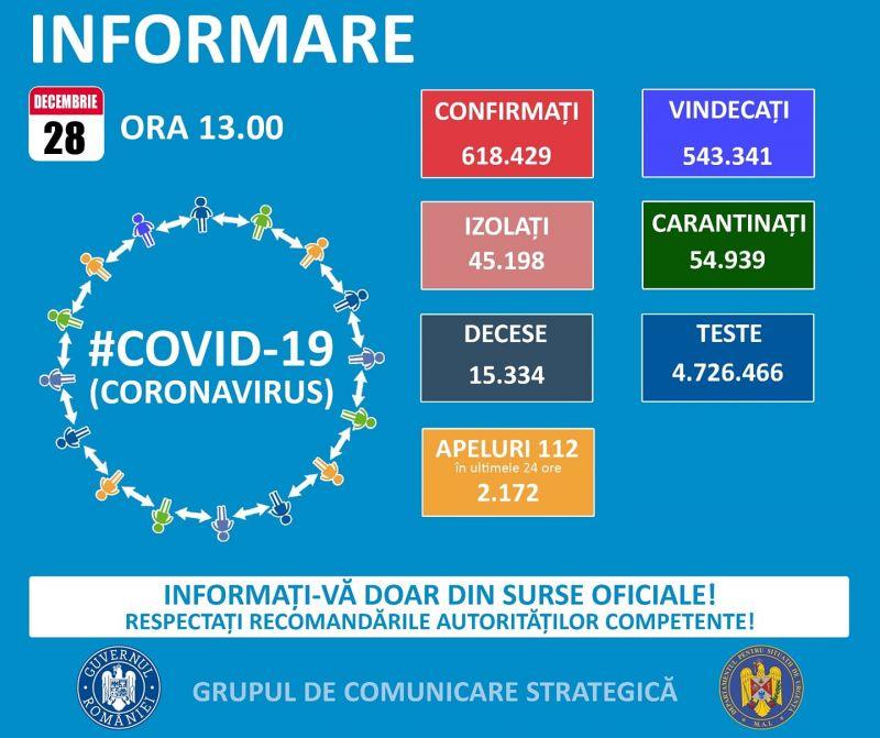 Încă 46 de maramureșeni infectați cu COVID19 în ultimele 24 de ore. La nivel național sunt raportate 2.620 cazuri noi, la doar 7.704 teste efectuate