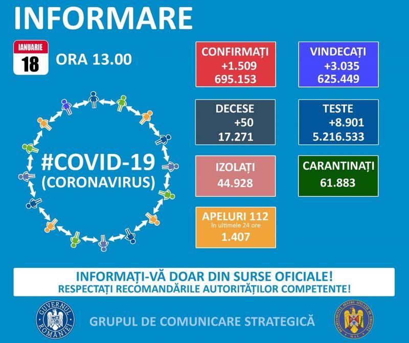 Încă 86 de maramureșeni infectați cu COVID19 în ultimele 24 de ore. La nivel național sunt raportate 1.509 cazuri noi