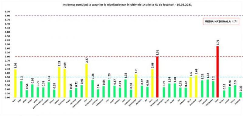 152 de maramureșeni testați pozitiv cu COVID19 în ultimele 24 de ore. La nivel național sunt raportate 2.676 de cazuri noi