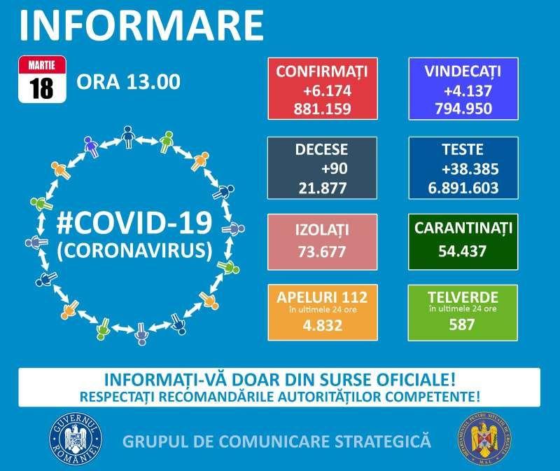 106 maramureșeni testați pozitiv cu COVID19 în ultimele 24 de ore. La nivel național sunt raportate 6.174 de cazuri noi
